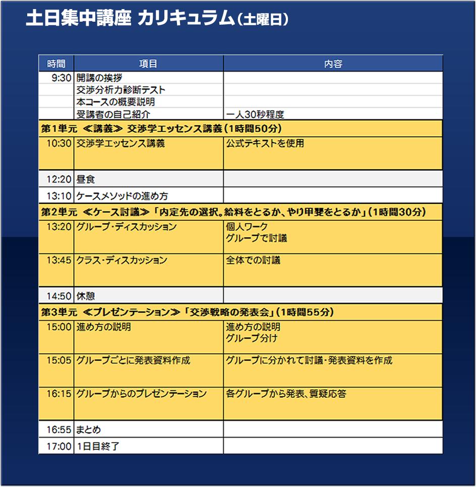 交渉アナリスト2級「通学ゼミ」土曜集中講座のカリキュラム前期概要